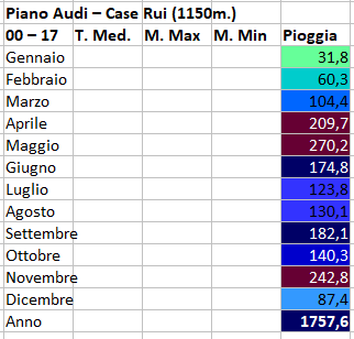 Nowcasting Torino e provincia 1-15 Aprile 2018-01piano-audi.png