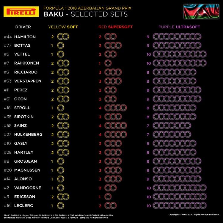 [F1 2018] GP di Cina - Shanghai-04-az-selected-sets-per-driver-en.jpg