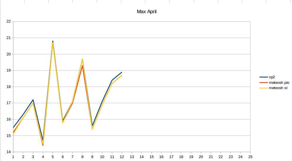 Davis vs professionale-schermata-2018-04-18-13.20.44.jpeg