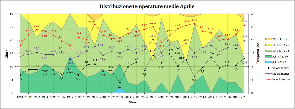Aprile 2018: anomalie termiche e pluviometriche-medie.png