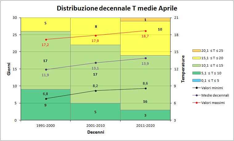 Aprile 2018: anomalie termiche e pluviometriche-decenni_medie.png