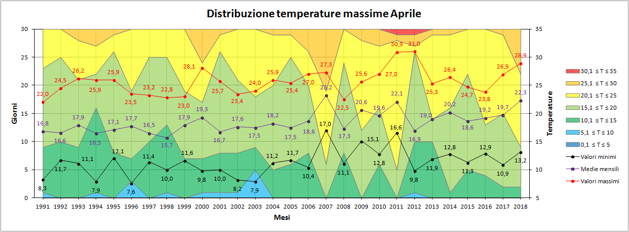 Aprile 2018: anomalie termiche e pluviometriche-max.png