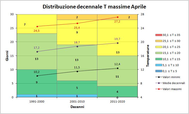 Aprile 2018: anomalie termiche e pluviometriche-decenni_max.png
