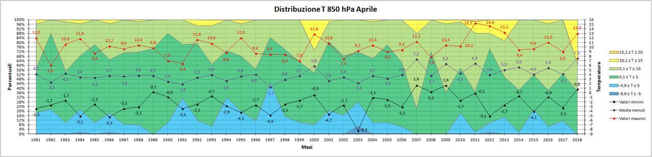 Aprile 2018: anomalie termiche e pluviometriche-distribuzione850hpa.jpg