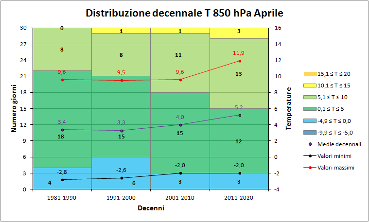 Aprile 2018: anomalie termiche e pluviometriche-850hpa_decenni.png