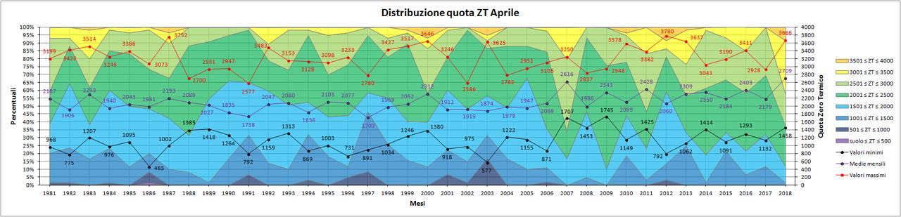 Aprile 2018: anomalie termiche e pluviometriche-distribuzione_zt.jpg