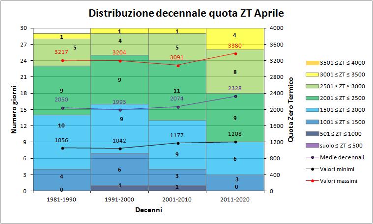 Aprile 2018: anomalie termiche e pluviometriche-zt_decenni.png
