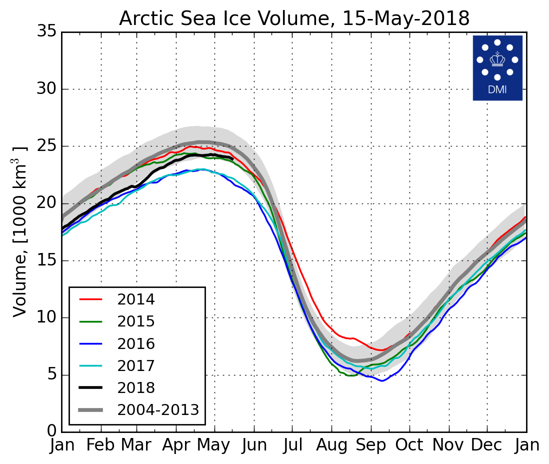 Artico verso l'abisso... eppure lo dicevamo che...-cice_curve_thick_la_en_20180515.png