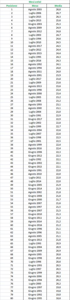 Nowcasting Friuli Venezia Giulia - Veneto Orientale ESTATE 2018-medie_mesi_estivi.jpg