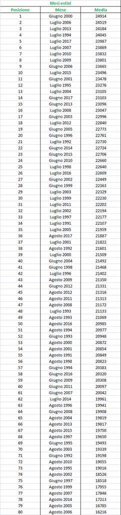 Nowcasting Friuli Venezia Giulia - Veneto Orientale ESTATE 2018-radiazione_mesi_estivi.jpg