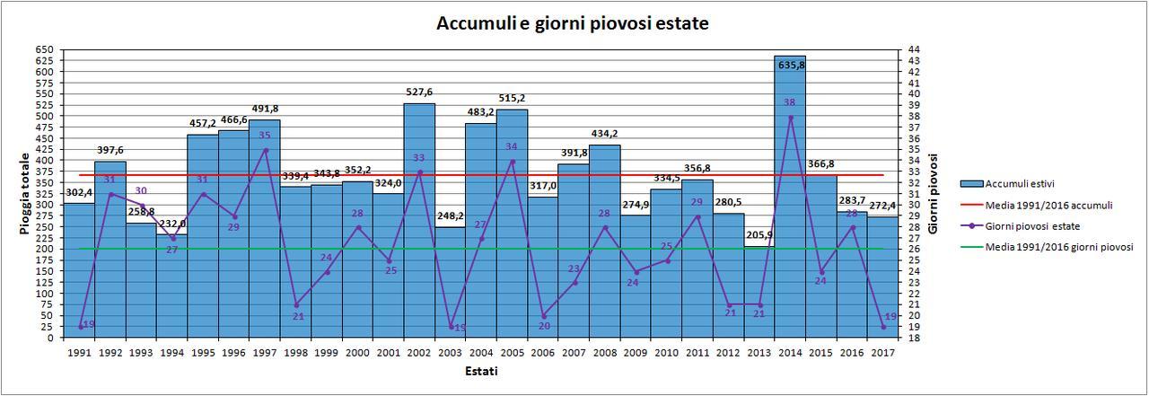 Nowcasting Friuli Venezia Giulia - Veneto Orientale ESTATE 2018-grafico_pioggia.jpg