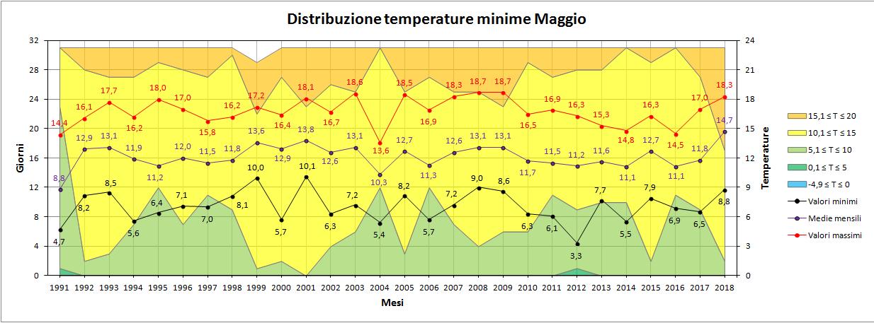 Nowcasting Friuli Venezia Giulia - Veneto Orientale ESTATE 2018-minime.png