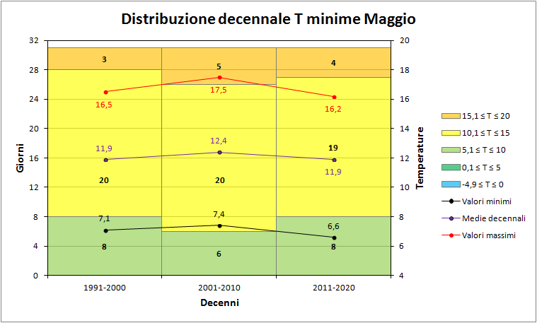 Nowcasting Friuli Venezia Giulia - Veneto Orientale ESTATE 2018-decenni_minime.png