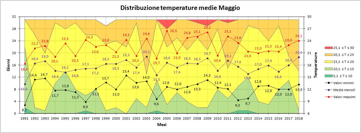 Nowcasting Friuli Venezia Giulia - Veneto Orientale ESTATE 2018-medie.png