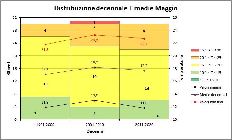 Nowcasting Friuli Venezia Giulia - Veneto Orientale ESTATE 2018-decenni_medie.png
