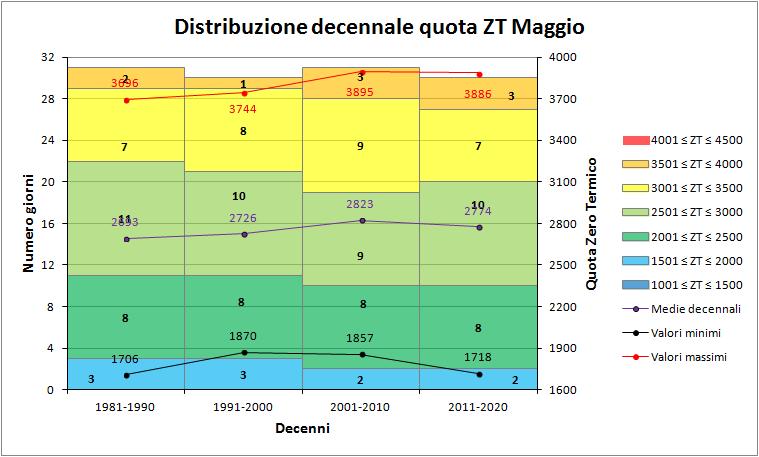 Nowcasting Friuli Venezia Giulia - Veneto Orientale ESTATE 2018-decenni_zt.png
