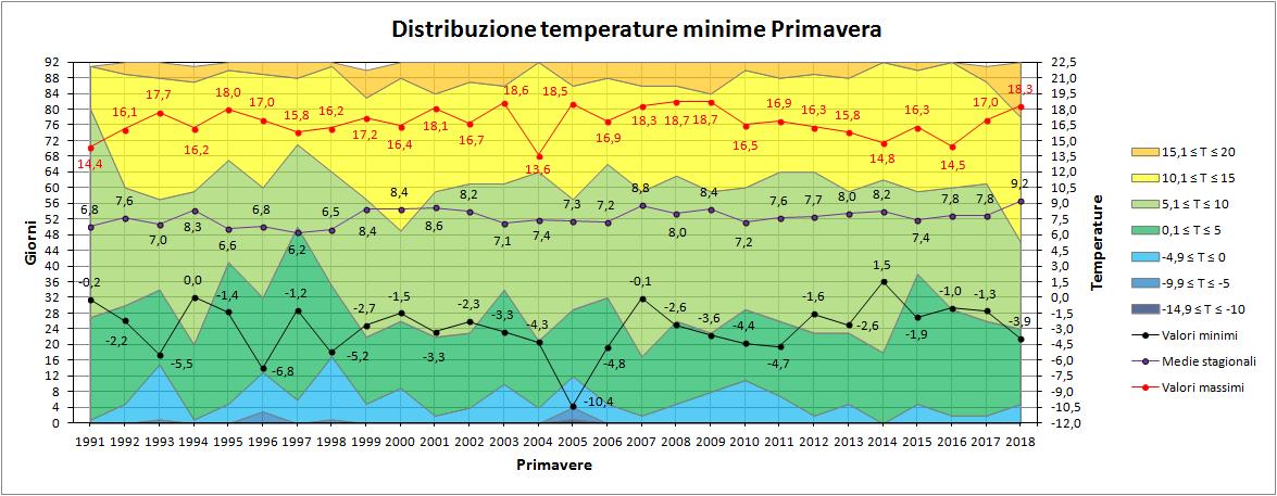 Nowcasting Friuli Venezia Giulia - Veneto Orientale ESTATE 2018-minime_primavera.png