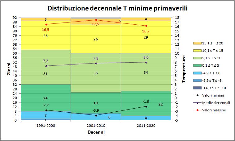 Nowcasting Friuli Venezia Giulia - Veneto Orientale ESTATE 2018-decenni_minime_primavera.png