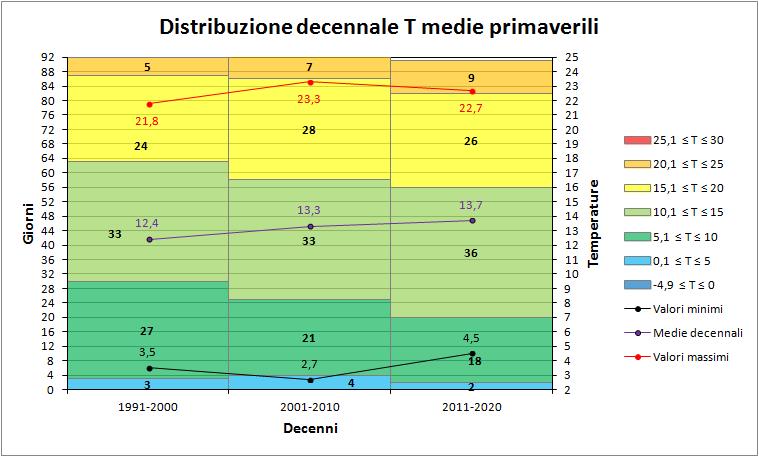 Nowcasting Friuli Venezia Giulia - Veneto Orientale ESTATE 2018-decenni_medie_primavera.png