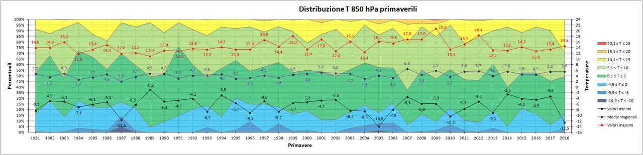 Nowcasting Friuli Venezia Giulia - Veneto Orientale ESTATE 2018-850hpa_primavera.jpg
