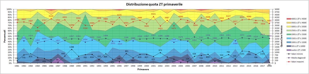 Nowcasting Friuli Venezia Giulia - Veneto Orientale ESTATE 2018-zt_primavera.jpg