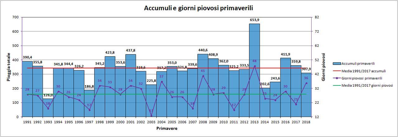 Nowcasting Friuli Venezia Giulia - Veneto Orientale ESTATE 2018-pioggia.jpg