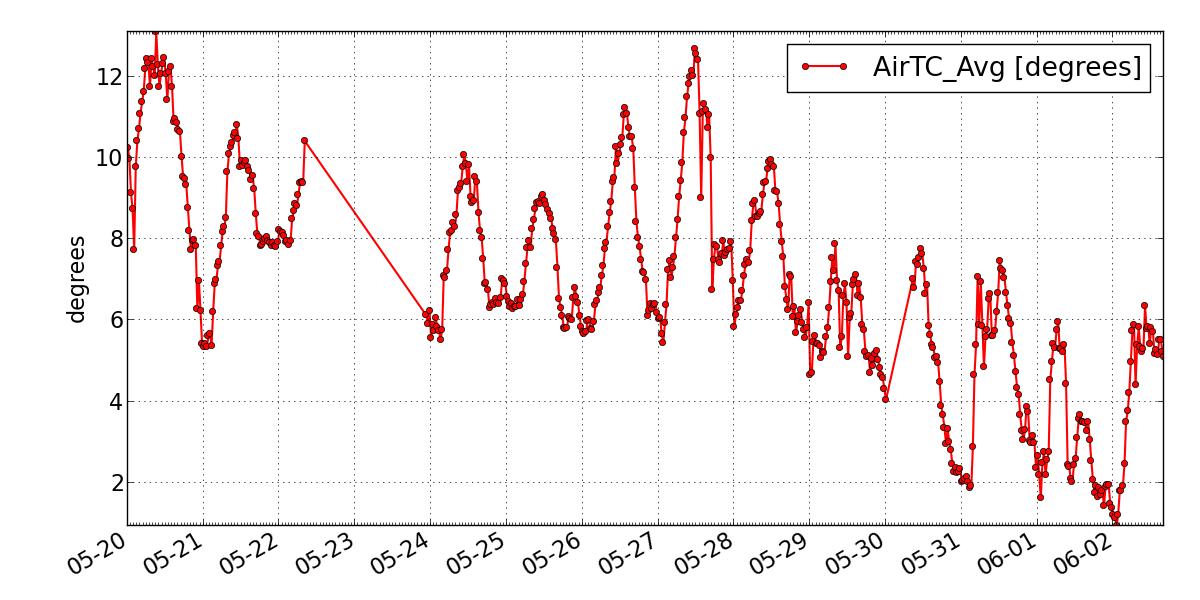 Catena del Libano - Situazione neve attraverso le stagioni-lib_cedres_temp02.06.18.png