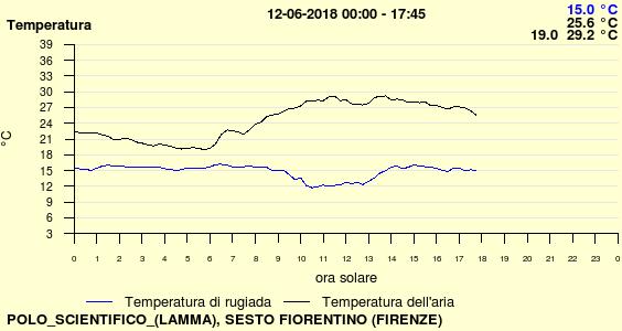 Toscana 9-10-11-12-13-14-15 giugno 2018-2395_2018-06-12_temp.png