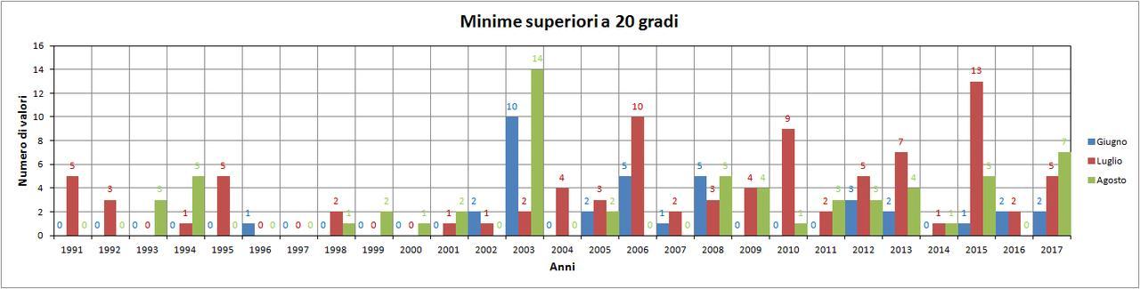 Nowcasting Friuli Venezia Giulia - Veneto Orientale ESTATE 2018-minime.jpg