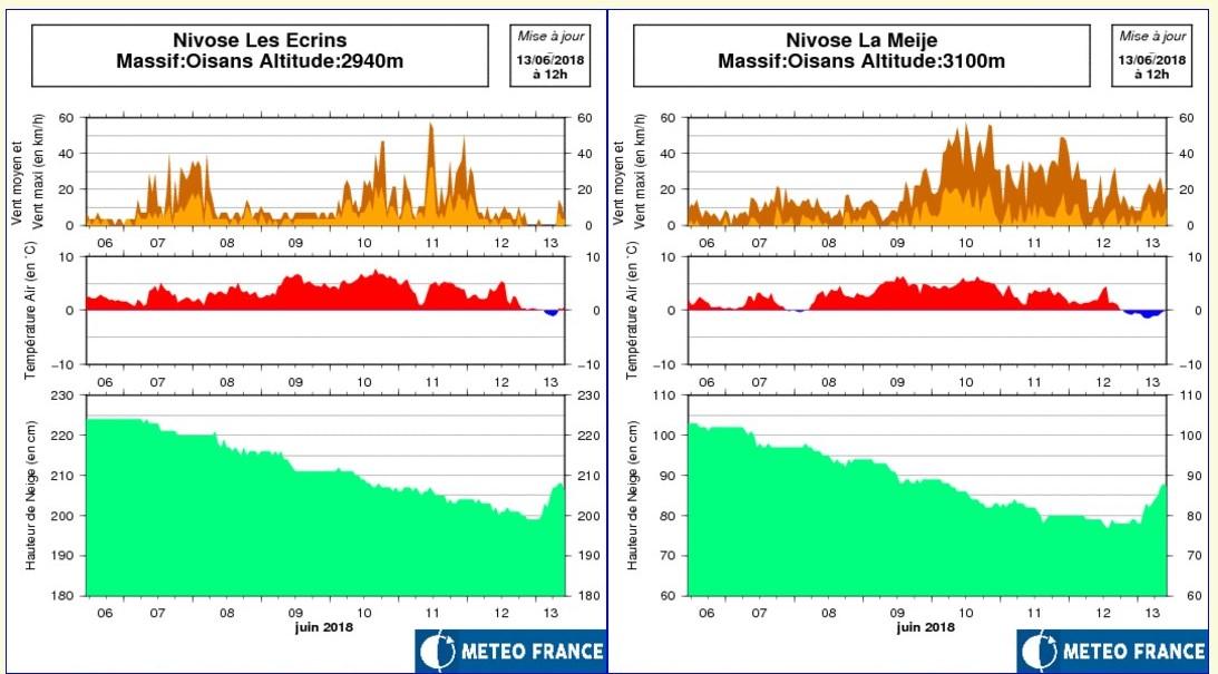 Nowcasting nivoglaciale Alpi estate 2018-nivoses-ecrins-meije-13.06.18.jpg