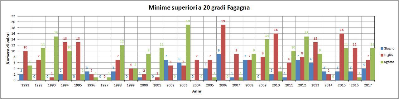 Nowcasting Friuli Venezia Giulia - Veneto Orientale ESTATE 2018-minime_fagagna.jpg