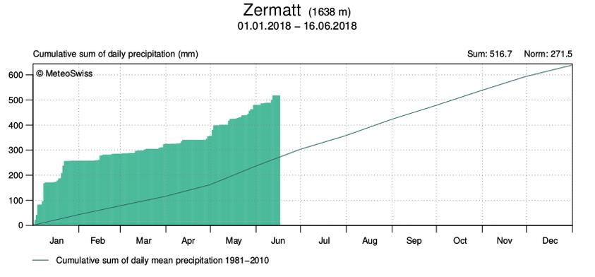 Nowcasting nivoglaciale Alpi estate 2018-pp-zermatt-debut-2018.png
