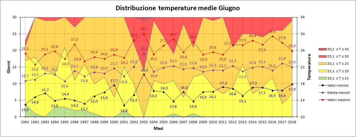 Giugno 2018: anomalie termiche e pluviometriche-medie.png