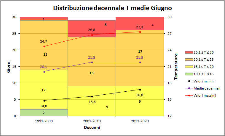 Giugno 2018: anomalie termiche e pluviometriche-decenni_medie.png