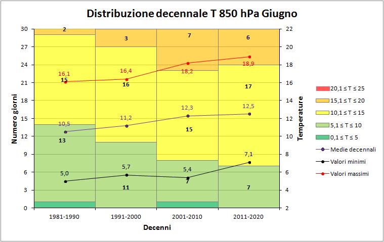 Giugno 2018: anomalie termiche e pluviometriche-850hpa_decenni.png