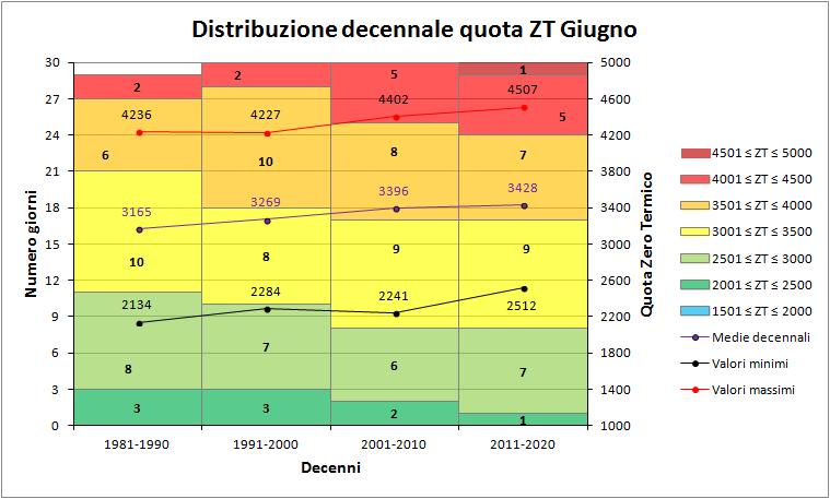 Giugno 2018: anomalie termiche e pluviometriche-zt_decenni.png