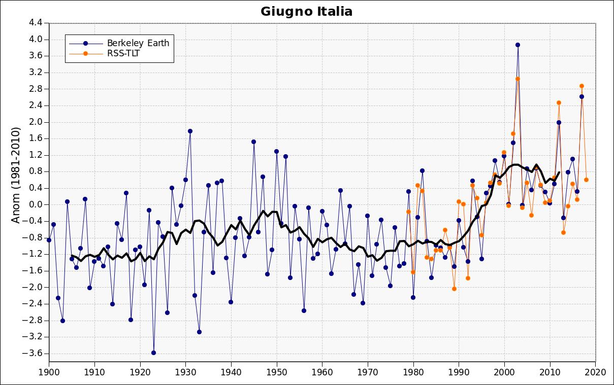 Giugno 2018: anomalie termiche e pluviometriche-rss.png