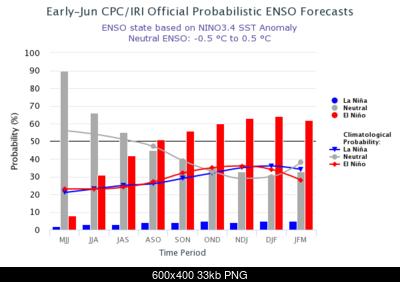 Trend prossimi 7 mesi-nino-modoki-4.png