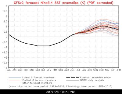 Trend prossimi 7 mesi-nino-modoki-6.png