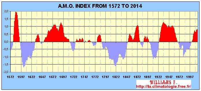 Medie 1931/60 e record di quel trentennio per Milano,Roma e Palermo-miei dati-amo-1572-2014-english.png