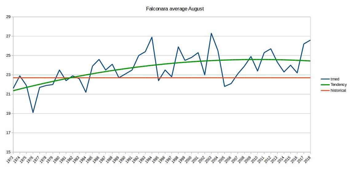 Agosto 2018: anomalie termiche e pluviometriche-schermata-2018-08-06-08.54.26.jpeg