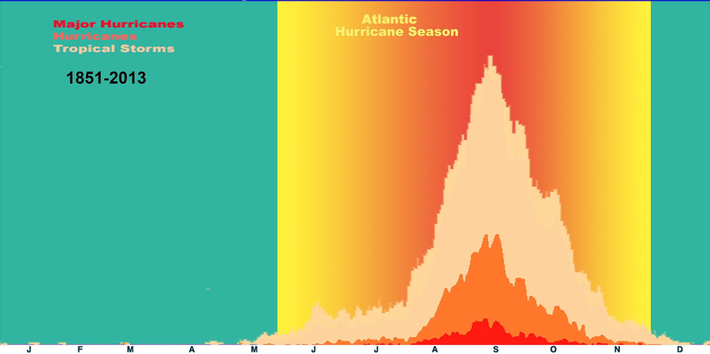 Stagione uragani Atlantico 2018-atlyearly.jpg
