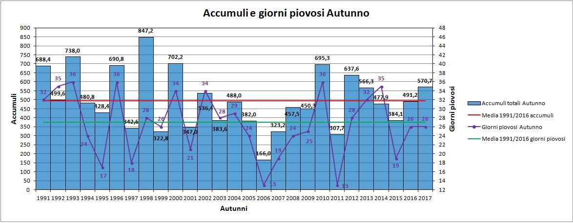 Nowcasting Friuli Venezia Giulia - Veneto Orientale AUTUNNO 2018-grafico_pioggia_autunno.png