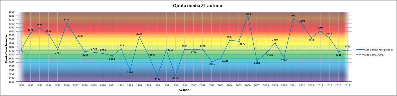Nowcasting Friuli Venezia Giulia - Veneto Orientale AUTUNNO 2018-grafico_zt_autunno.jpg