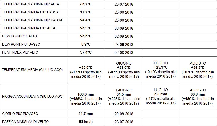 Estate 2018: Anomalie termiche e pluviometriche-cattura.png