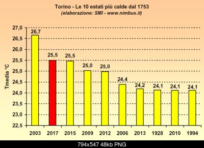 Estate 2018: Anomalie termiche e pluviometriche-20170914-elencoestatito.png