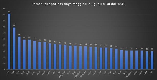 SOLE: sembra che questo mese potremmo fare il record del più lungo periodo spotless mai registrato!!-conseguenze-meteo-clima-sole-spento-record-giorni-spotless-52096_1_2.png