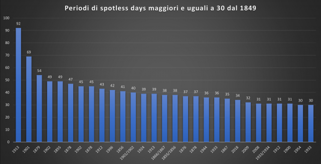 -conseguenze-meteo-clima-sole-spento-record-giorni-spotless-52096_1_2.png