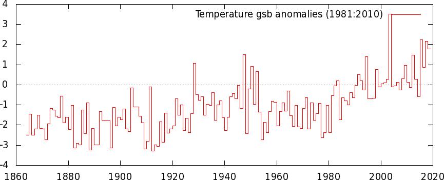 Estate 2018: Anomalie termiche e pluviometriche-tuploaded14_19812010a.png