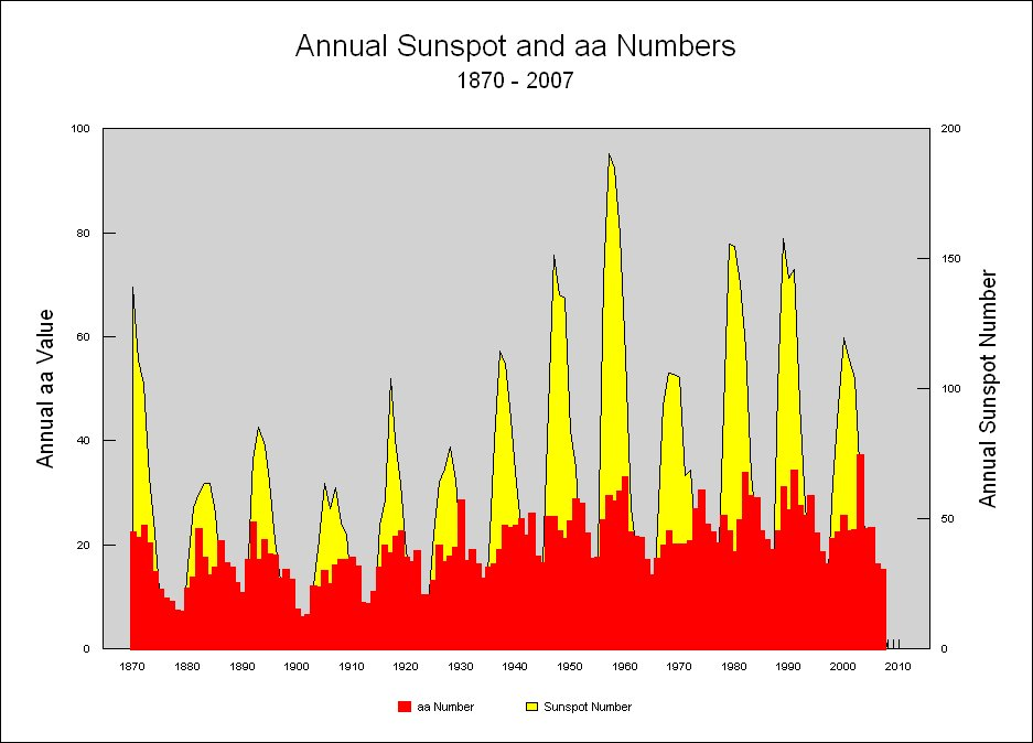 -aa-vs-solar-flux.jpg